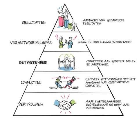 Lencioni-piramide